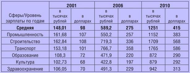 Таблица 2. Динамика номинальной среднемесячной заработной платы в  Барановичах  по годам
