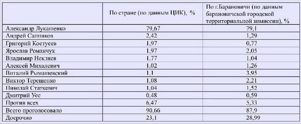 Предварительные итоги выборов Президента Республики Беларусь