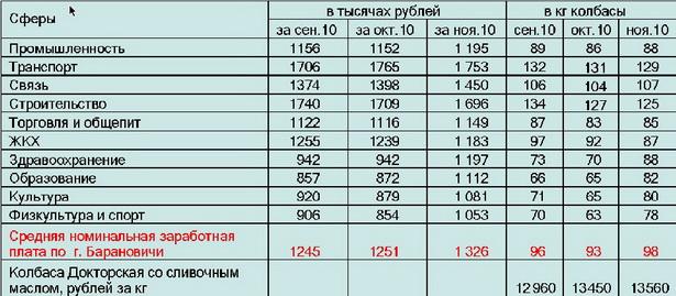 Таблица. Номинальная среднемесячная заработная плата по месяцам в пересчете на колбасу