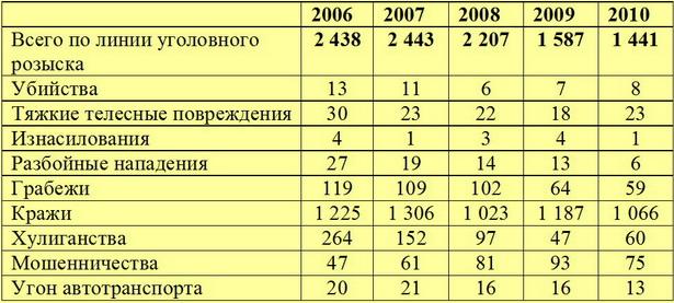 Уровень преступности в г. Барановичи в 2006-2010 годах (количество случаев)
