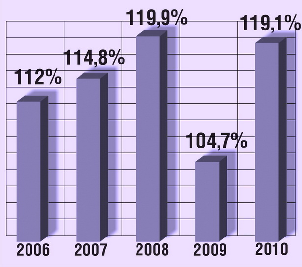 Темпы роста розничного товарооборота через все каналы реализации за последнюю пятилетку