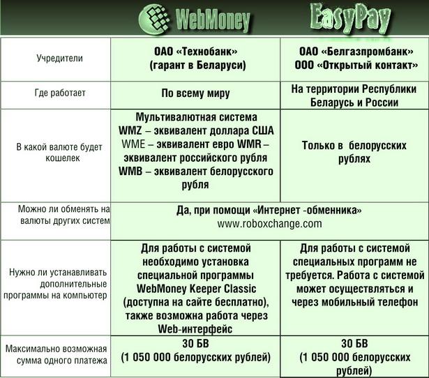 Таблица 1 Основное об электронных платежных системах
