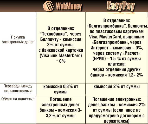 Таблица 2  Тарифы на некоторые услуги
