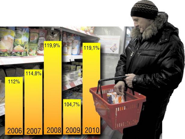 Темпы роста объемов потребления в г. Барановичи