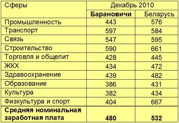 Номинальная среднемесячная заработная плата в Барановичах и в Беларуси в пересчете на доллары США