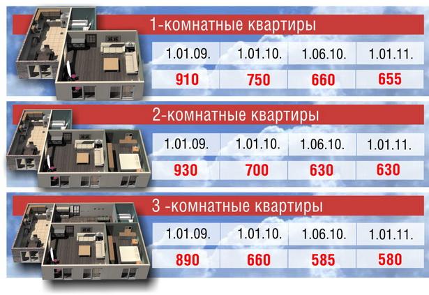 Изменение цены квадратного метра вторичного жилья в Барановичах (в долларах США))