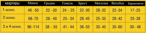 Примерная стоимость вторичных квартир в декабре 2010 года в областных городах и в Барановичах (в тыс. долларов США)