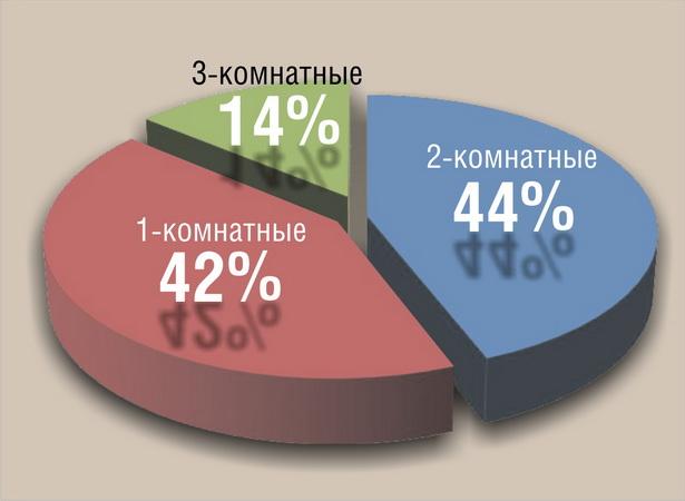 Диаграмма.  Соотношение заключенных сделок купли-продажи квартир в  г. Барановичи в 2010 году