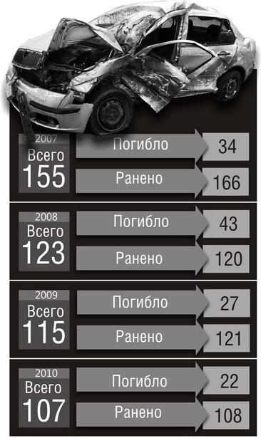 Общее количество аварий в Барановичском регионе в период с 2007 по 2010 год