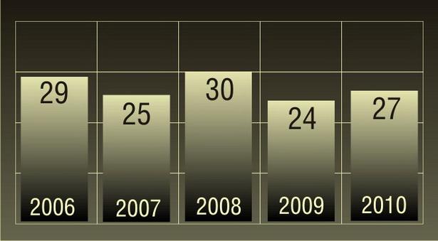 Количество фактов травматизма, зарегистрированных  в зоне обслуживания Барановичского ОВДТ