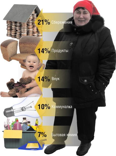 Основные расходы Ольги Абражей в месяц