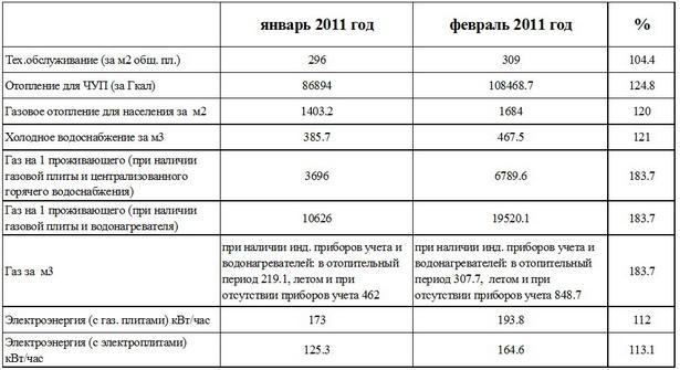 Как изменились тарифы на некоторые коммунальные услуги
