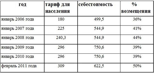 Возмещение населением некоторых тарифов в Беларуси. Техобслуживание