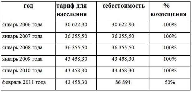 Возмещение населением некоторых тарифов в Беларуси. Отопление центр., за 1 Гкал