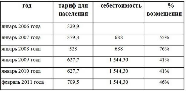 Возмещение населением некоторых тарифов в Беларуси. Вода, канализация, за куб. м