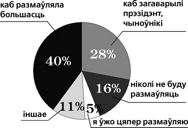 Што трэба для таго, каб у паўсядзённым жыцці вы пачалі размаўляць на беларускай мове?