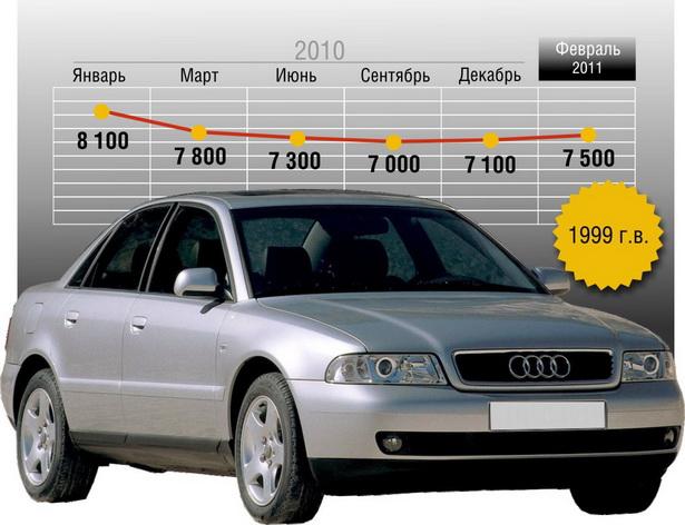 Примерные цены на подержанные автомобили (в долларах США)
