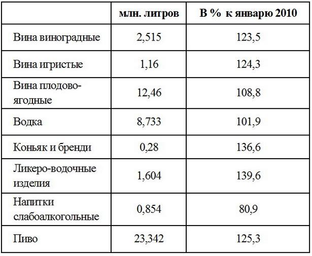 В январе 2011 г. в Беларуси было продано алкогольной продукции: