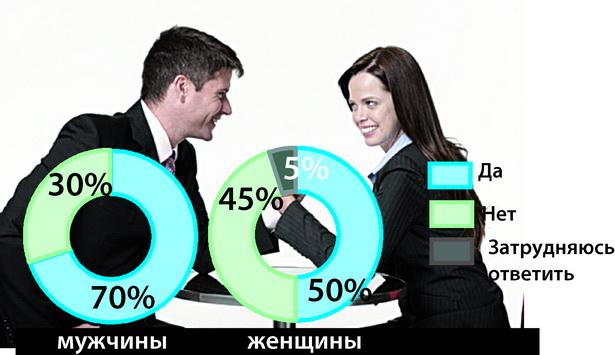 Как вы считаете, существует ли в белорусском обществе равноправие между мужчинами и женщинами?