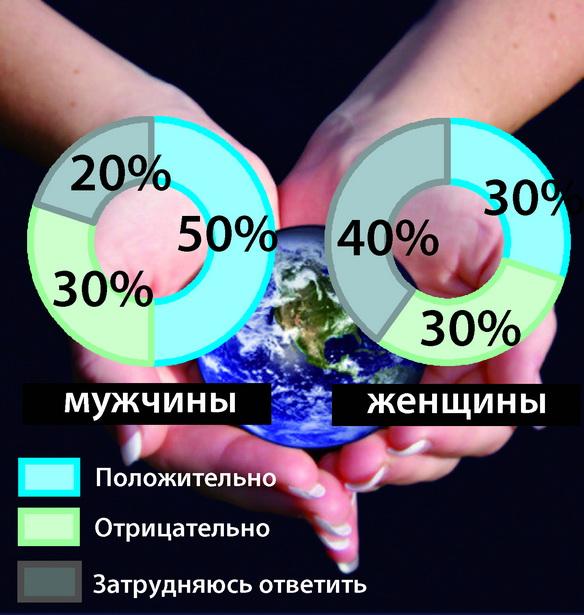 Как бы вы отнеслись к тому, чтобы следующим президентом Беларуси стала женщина?