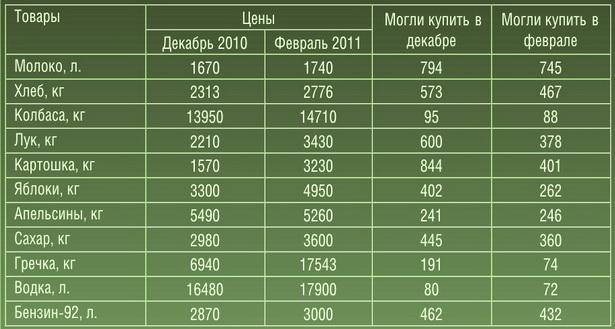 Как изменилась покупательная способность средней зарплаты в некоторых продуктах по г. Барановичи