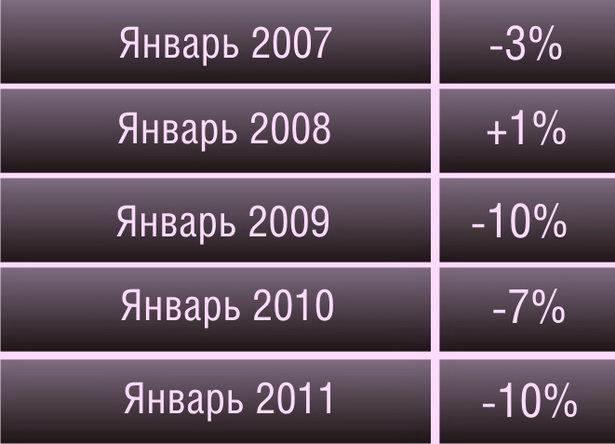 Динамика изменения среднемесячной номинальной зарплаты по                           г. Барановичи (по отношению к предыдущему месяцу)