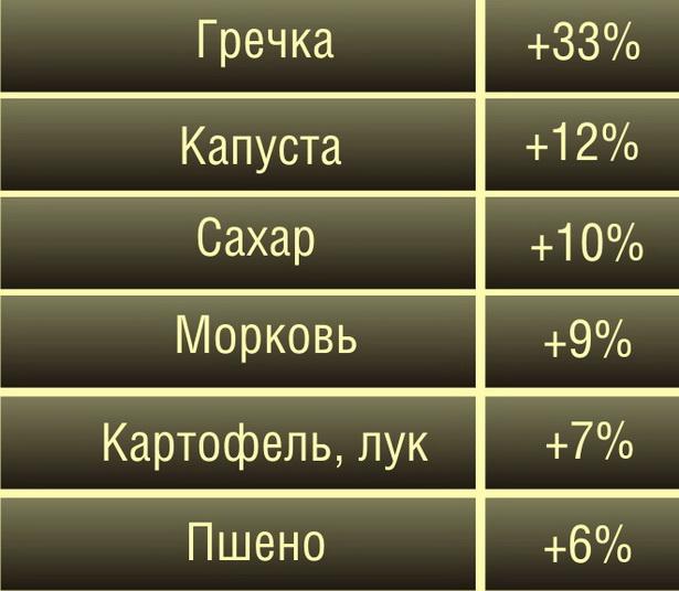 Рост цен на продукты в Беларуси (за три недели февраля 2011 года по отношению к средним ценам января)