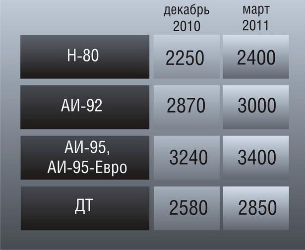Как изменились цены на бензин в Беларуси (в рублях)