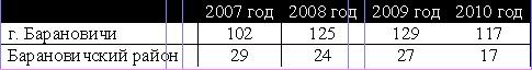 Количество преступлений по линии ОБЭП