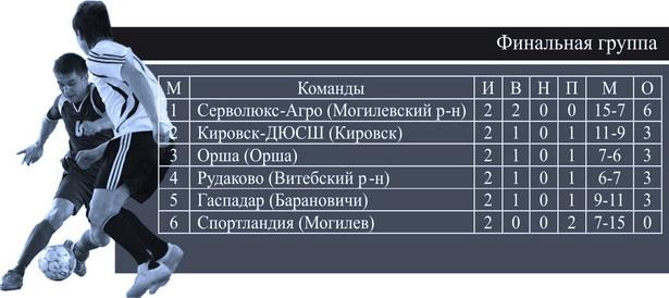 Финальная таблица