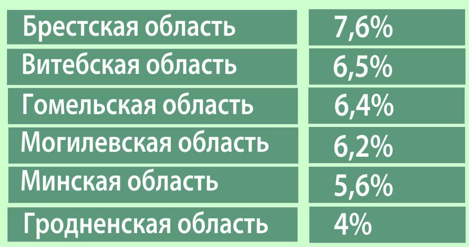Рейтинг областей Беларуси по доле населения, живущему за чертой бедности (в 2010 году)