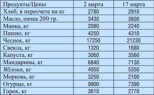 Как изменились цены за две недели марта в Барановичах, в рублях