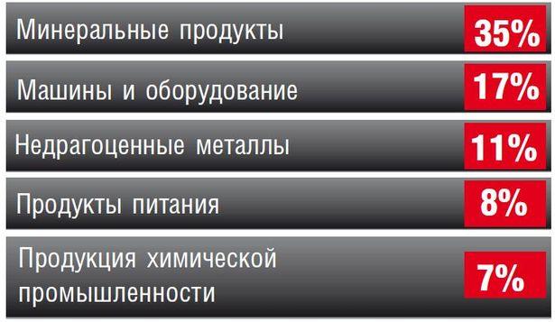 ТОП-5 товаров, которых больше всего импортировали белорусы в прошлом году (доля в объеме импорта)