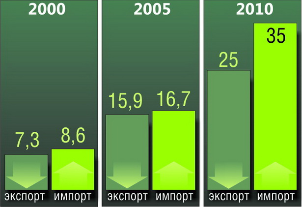Объем внешней торговли Беларуси по годам, млрд долларов