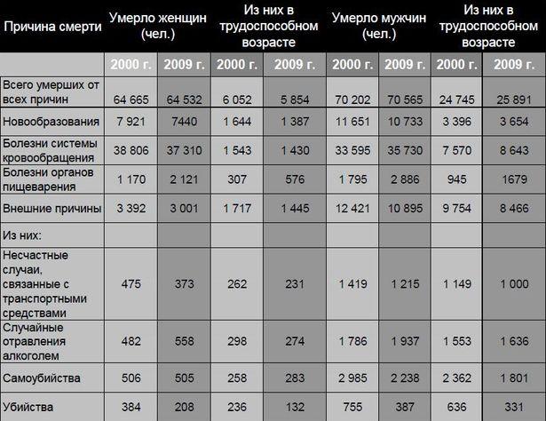 Основные причины смертности в Беларуси в 2000-2009 г. (по данным Белстата)