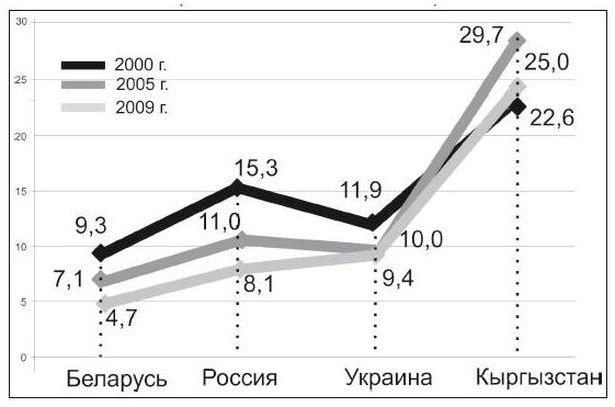 Число детей, умерших в возрасте до 1 года на 1000 родившихся в Беларуси и странах СНГ с 2000 по 2009 год   (по данным Белстата)