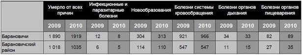 Основные причины смертности в Барановичском регионе за январь-декабрь 2010 г.  (по данным отдела статистики г. Барановичи и Барановичского района)