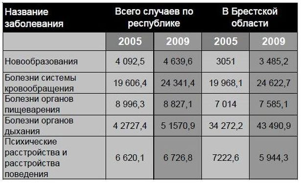 Общая заболеваемость по отдельным болезням в Беларуси и Брестской области в 2006-2009 годах   (количество случаев на 100 тысяч человек)
