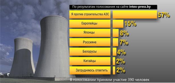 Кто должен спроектировать и построить Белорусскую АЭС?