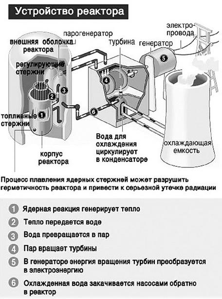 Устройство реактора