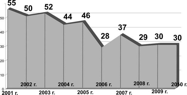 Количество суицидов в г. Барановичи в период с 2001 по 2010 год