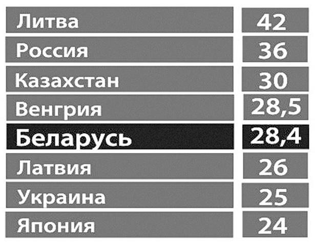 Лидеры по количеству самоубийств в мире, по данным за 2009 год (на 100 тыс. населения)