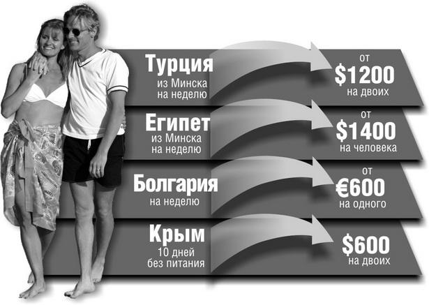Минимальные цены на трехзвездочный отель (по данным турагентства ЧУП «Гулливер-Тур»)