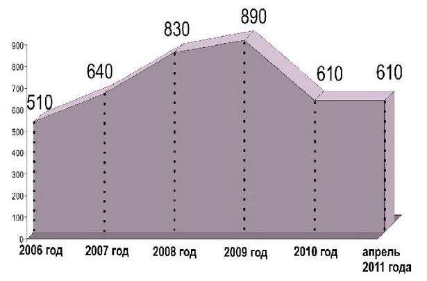 Как менялась цена квадратного метра на вторичном рынке недвижимости города Барановичи           (в долларах США)