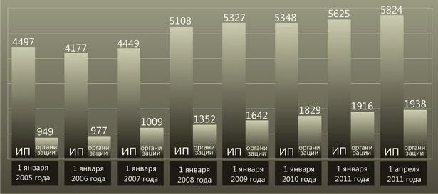 Количество индивидуальных предпринимателей и организаций, состоящих на учете в инспекции Министерства по налогам и сборам по г. Барановичи, по годам
