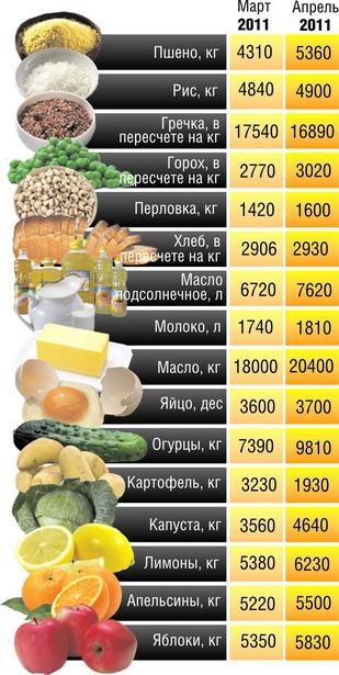 Какие продукты больше всего изменились в цене за последний месяц в Барановичах    (цены в рублях)