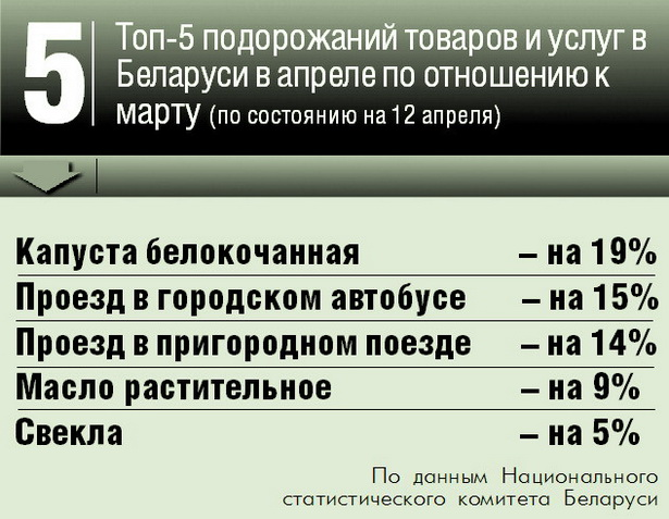 Топ-5 подорожаний товаров и услуг в Беларуси в апреле по отношению к марту (по состоянию на 12 апреля)