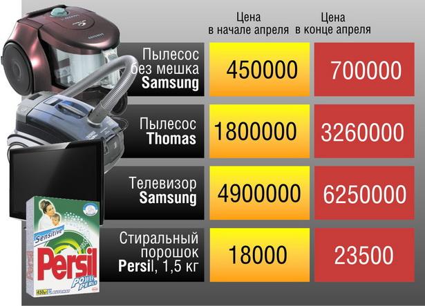 Как изменились цены на некоторые импортные товары за апрель, в рублях