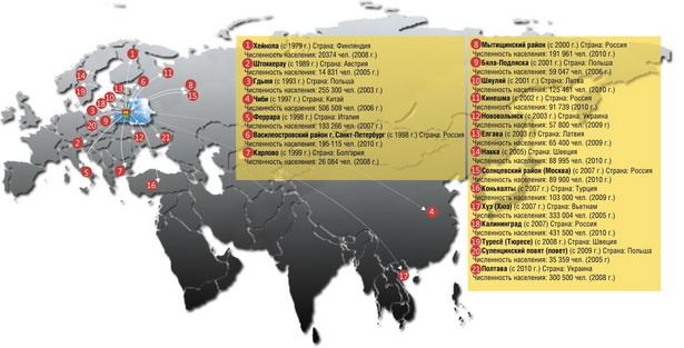 Города-побратимы Барановичей  (по данным Барановичского краеведческого музея на  2011 год)