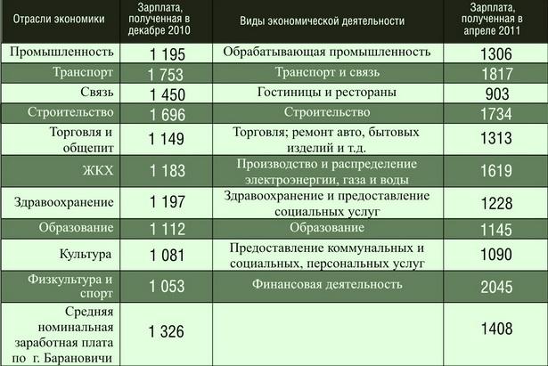 Начисленная среднемесячная заработная плата по месяцам, тысяч рублей